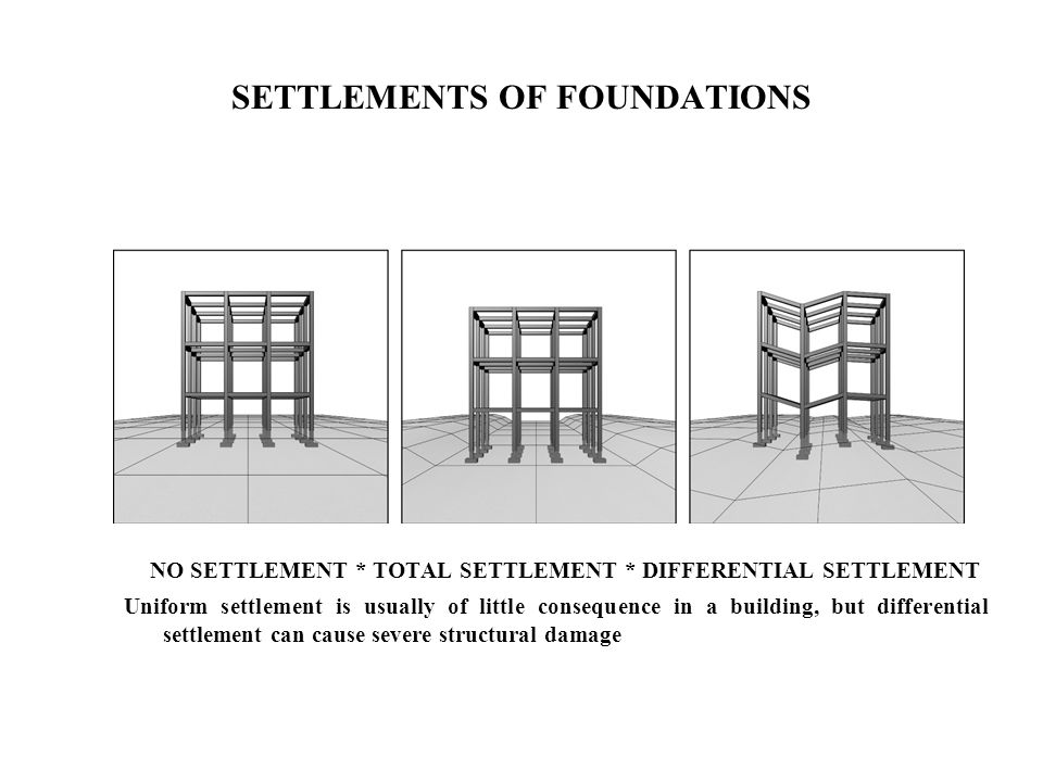SETTLEMENTS OF FOUNDATIONS