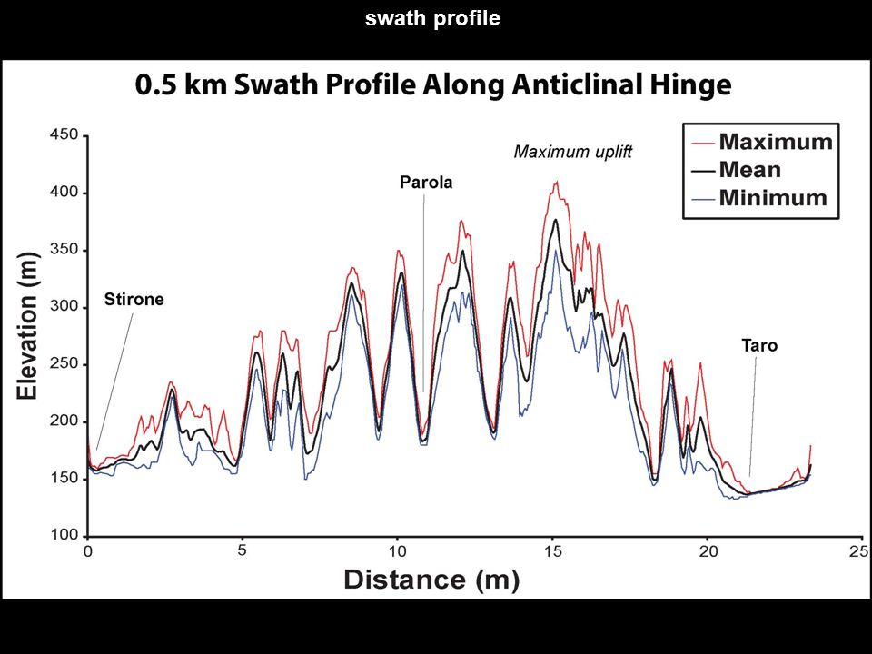swath profile