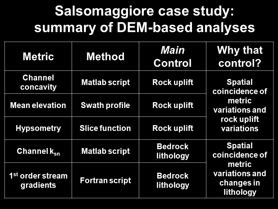 Salsomaggiore case study: summary of DEM-based analyses