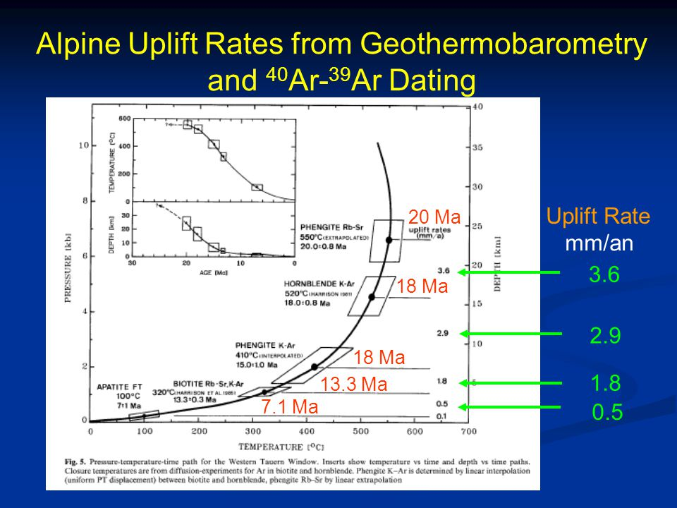 Alpine Uplift Rates from Geothermobarometry and 40Ar-39Ar Dating