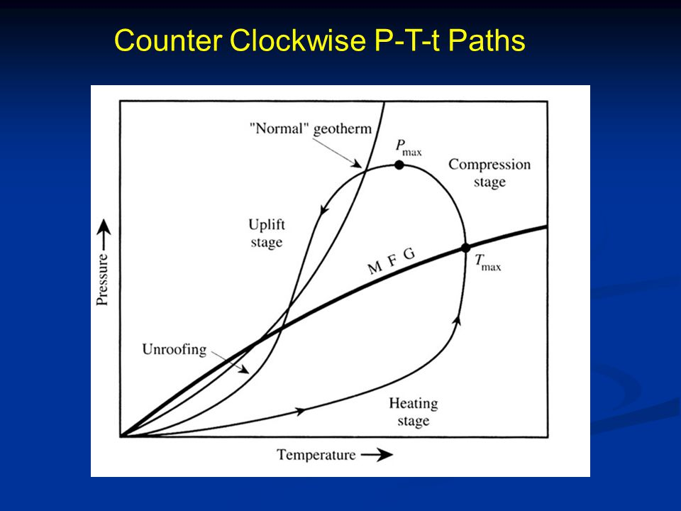 Counter Clockwise P-T-t Paths