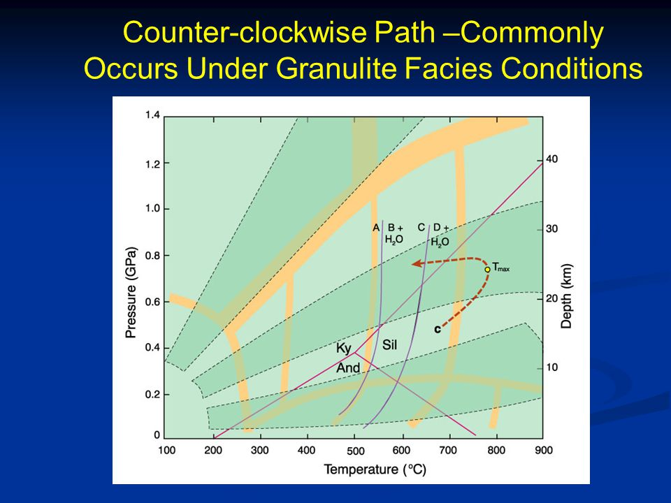 Counter-clockwise Path –Commonly Occurs Under Granulite Facies Conditions