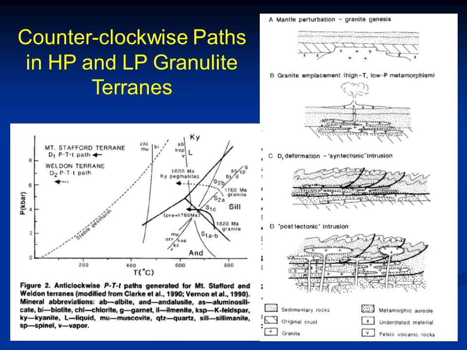 Counter-clockwise Paths in HP and LP Granulite Terranes