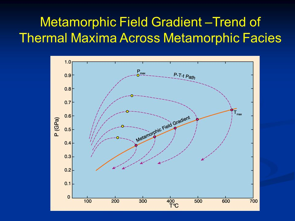 Metamorphic Field Gradient –Trend of Thermal Maxima Across Metamorphic Facies