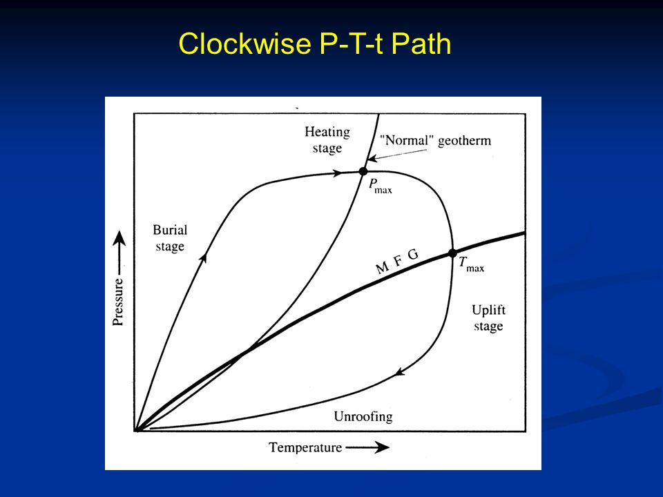 Clockwise P-T-t Path