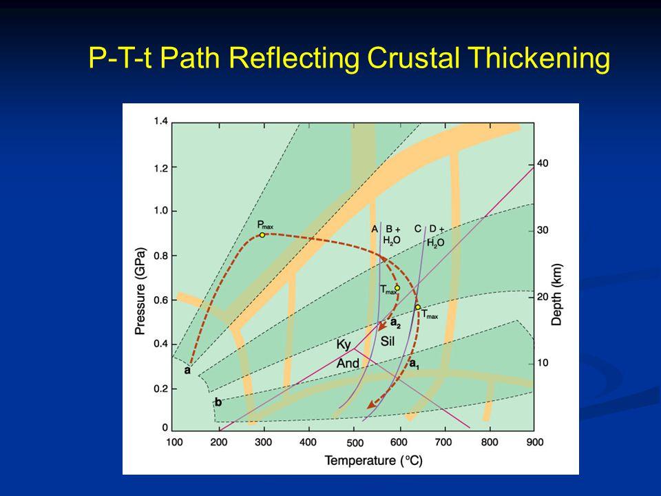 P-T-t Path Reflecting Crustal Thickening