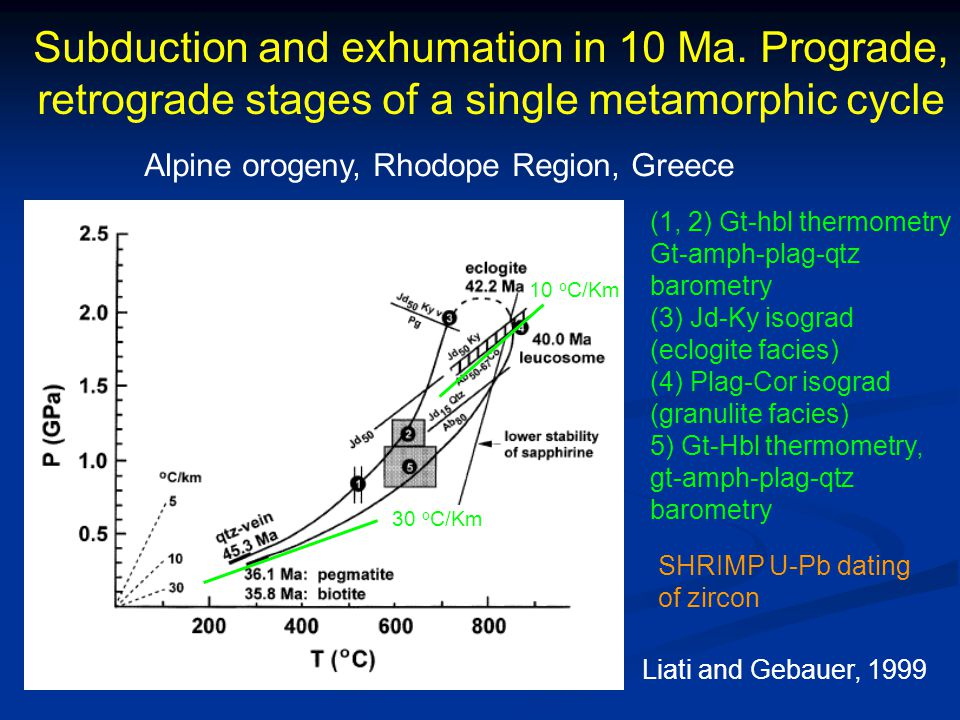 Subduction and exhumation in 10 Ma