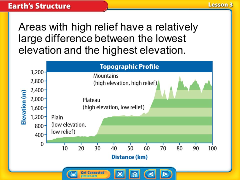Areas with high relief have a relatively large difference between the lowest elevation and the highest elevation.
