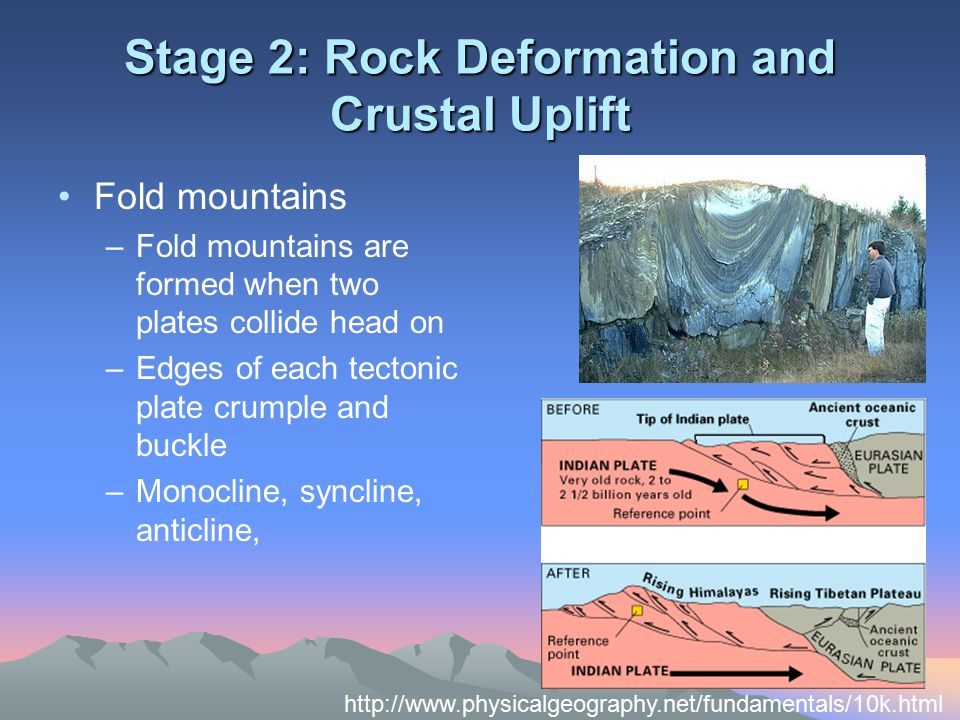 Stage 2: Rock Deformation and Crustal Uplift