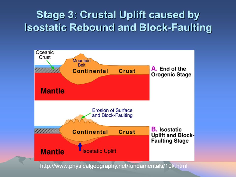 Stage 3: Crustal Uplift caused by Isostatic Rebound and Block-Faulting