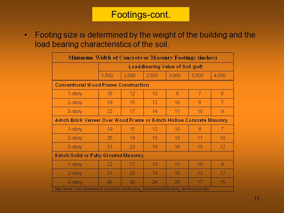 Footings-cont.