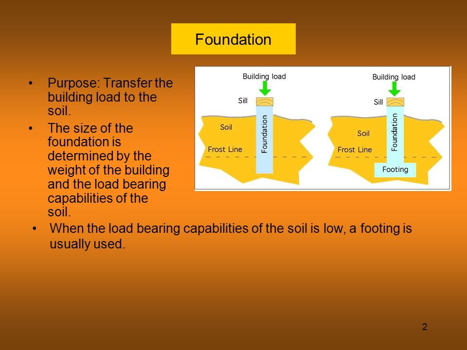 Foundation Purpose: Transfer the building load to the soil.