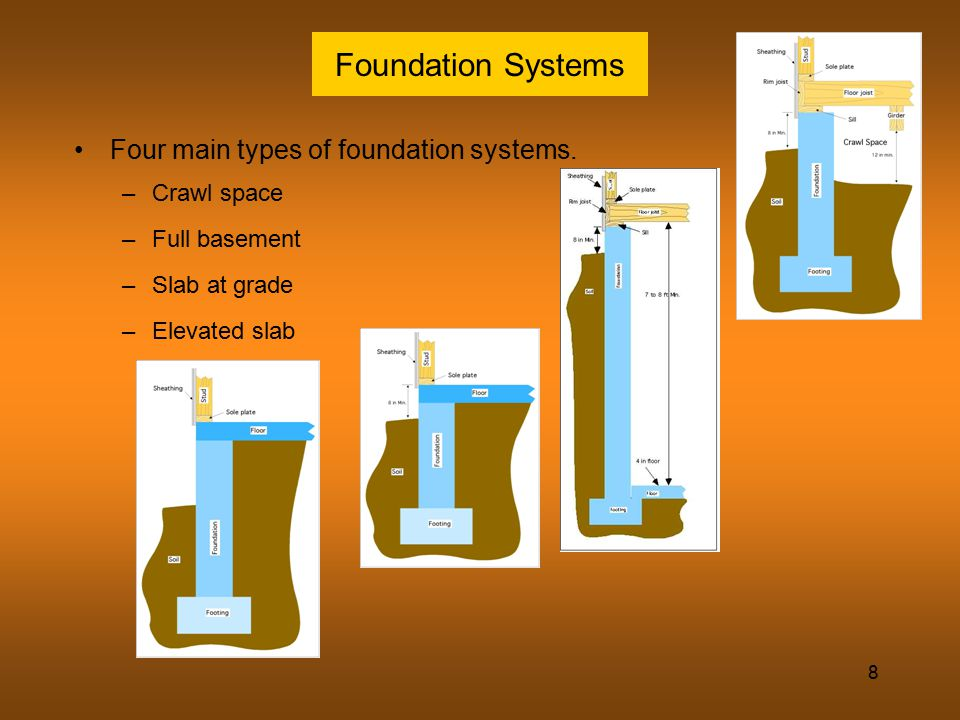 Foundation Systems Four main types of foundation systems. Crawl space
