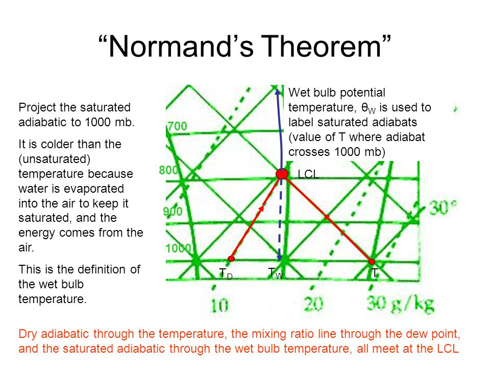 Normand's Theorem Wet bulb potential temperature, θW is used to label saturated adiabats (value of T where adiabat crosses 1000 mb)