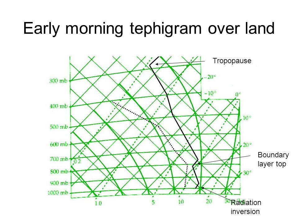 Early morning tephigram over land