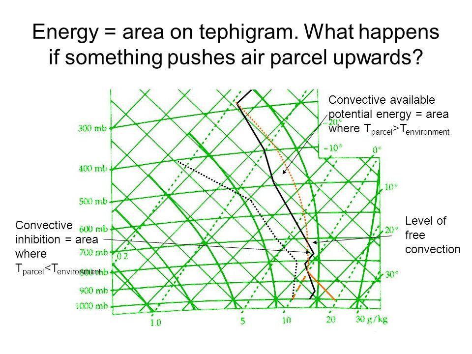 Energy = area on tephigram