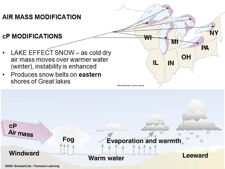 AIR MASS MODIFICATION cP MODIFICATIONS. LAKE EFFECT SNOW – as cold dry air mass moves over warmer water (winter), instability is enhanced.