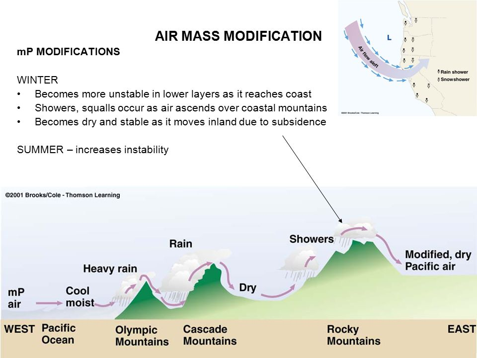 AIR MASSES Large Bodies Of Air Ppt Video Online Download - Air masses map of us hot dry cool moist