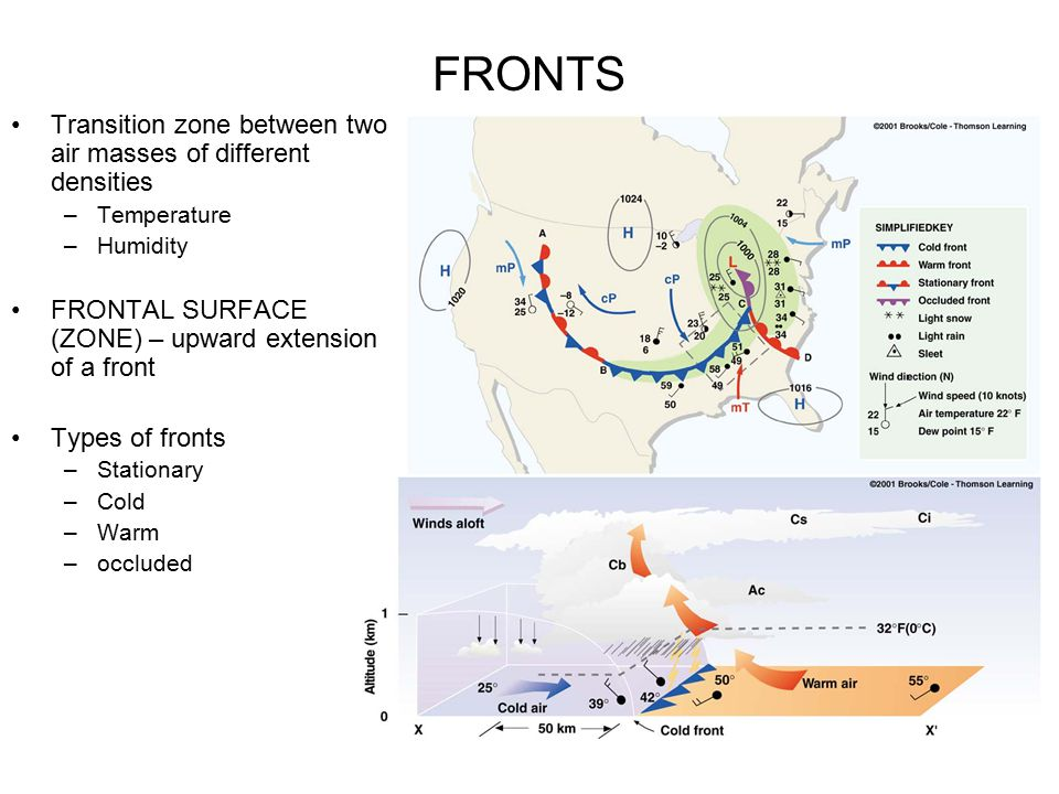 FRONTS Transition zone between two air masses of different densities