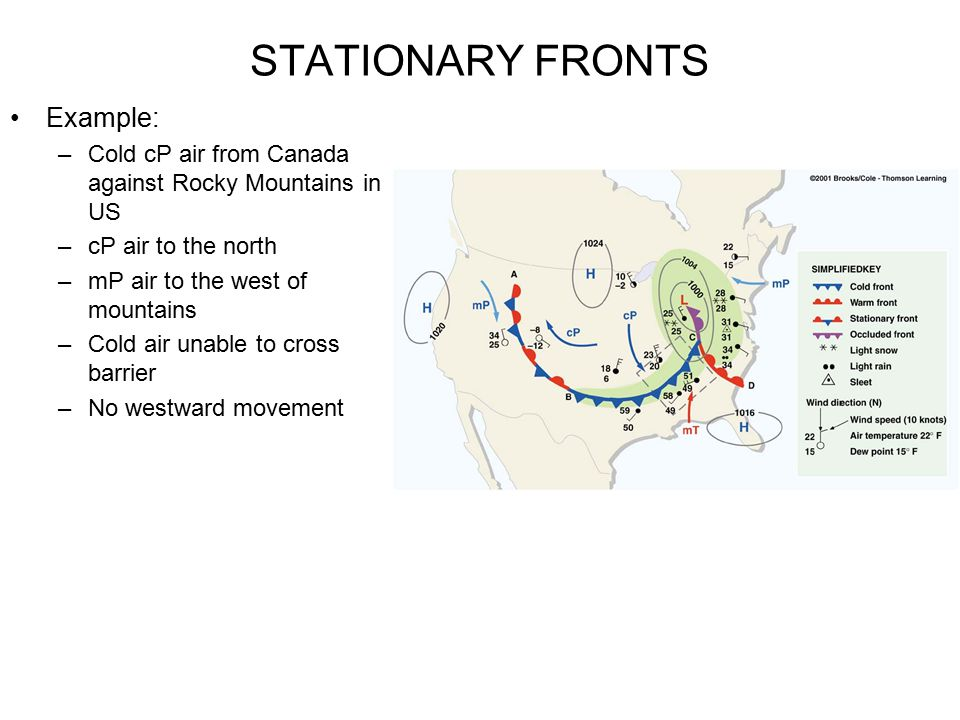 STATIONARY FRONTS Example: