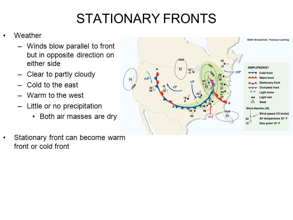 STATIONARY FRONTS Weather