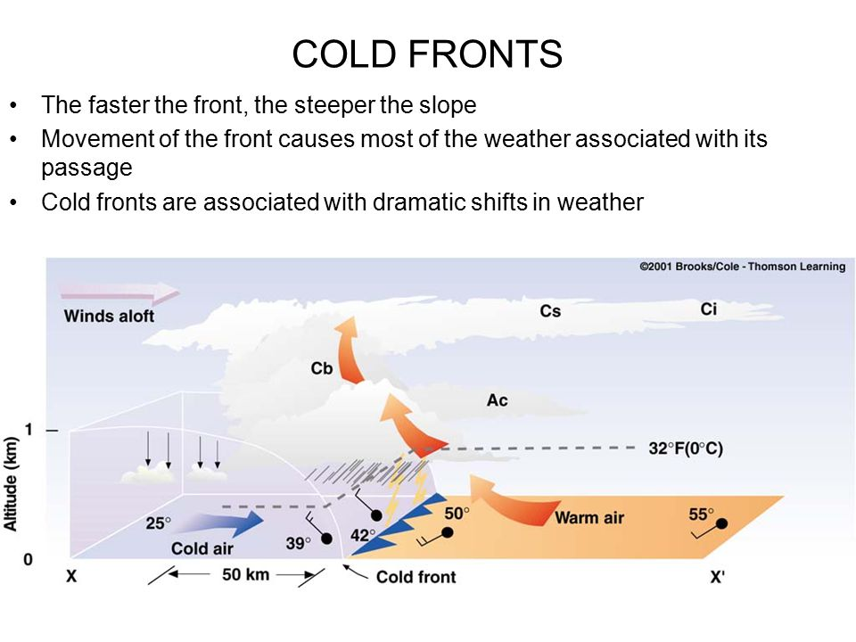COLD FRONTS The faster the front, the steeper the slope
