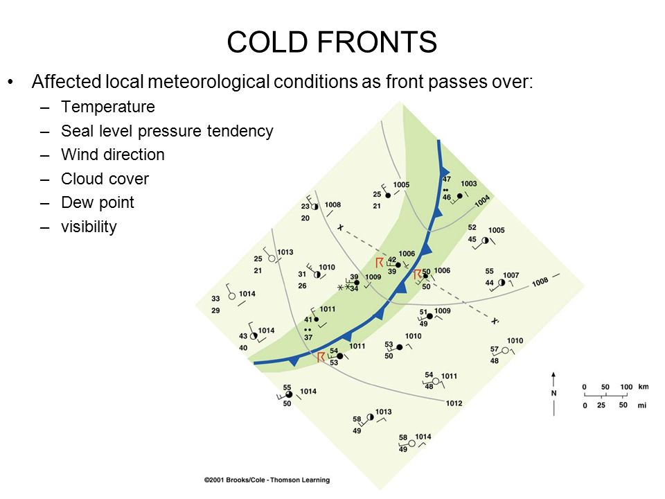COLD FRONTS Affected local meteorological conditions as front passes over: Temperature. Seal level pressure tendency.