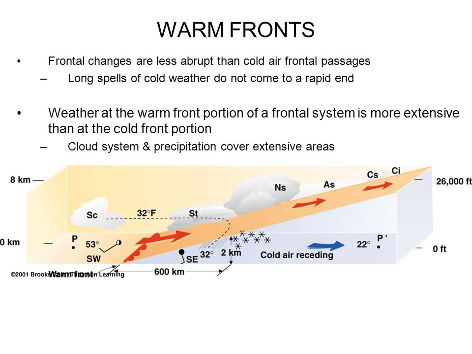 WARM FRONTS Frontal changes are less abrupt than cold air frontal passages. Long spells of cold weather do not come to a rapid end.