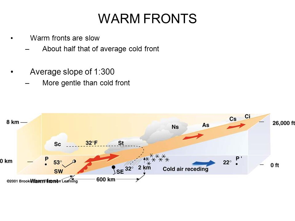 WARM FRONTS Average slope of 1:300 Warm fronts are slow