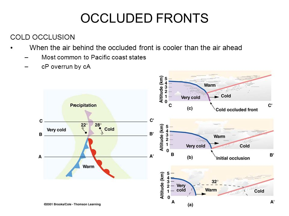 OCCLUDED FRONTS COLD OCCLUSION