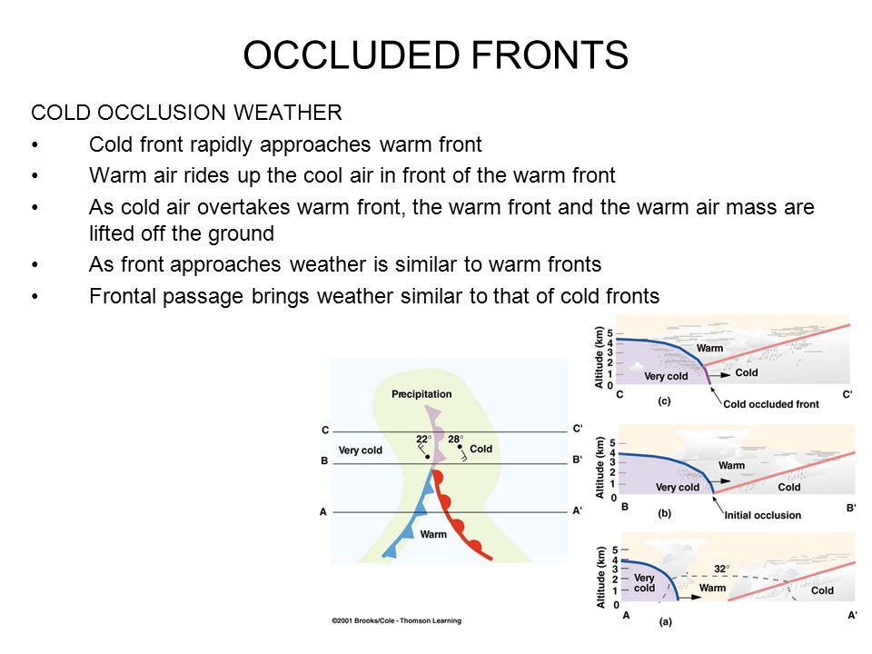 OCCLUDED FRONTS COLD OCCLUSION WEATHER