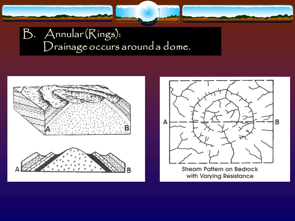 B. Annular (Rings): Drainage occurs around a dome.
