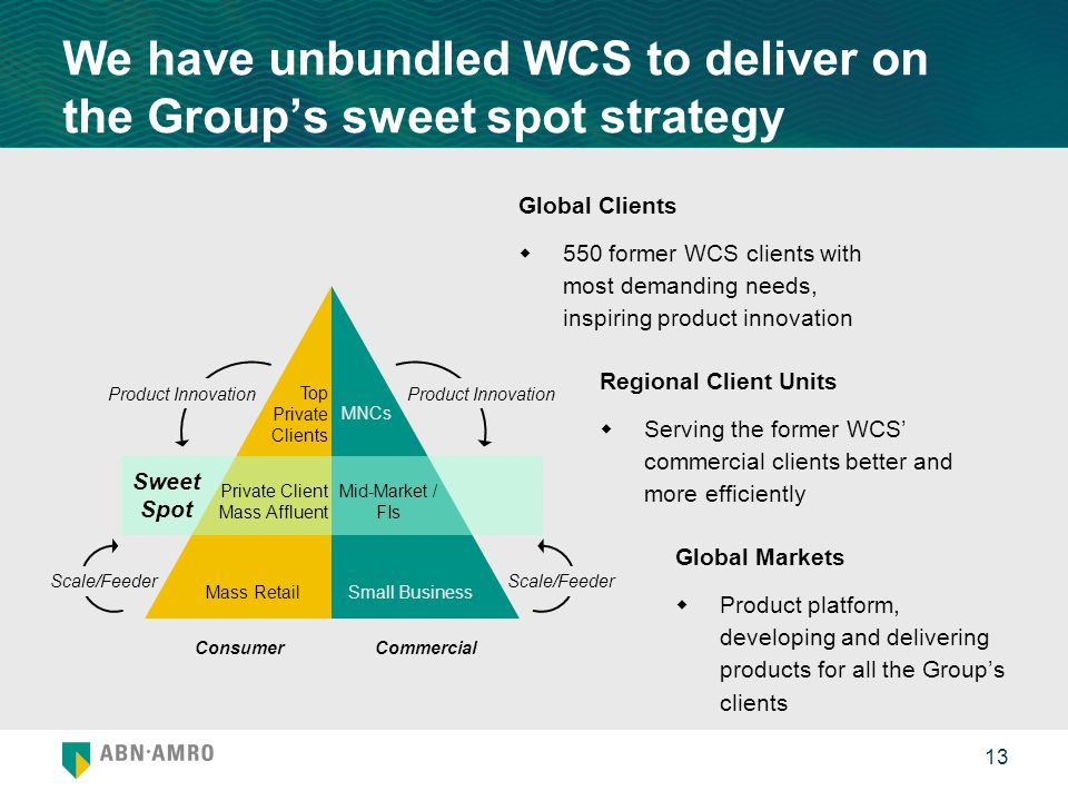 We have unbundled WCS to deliver on the Group's sweet spot strategy