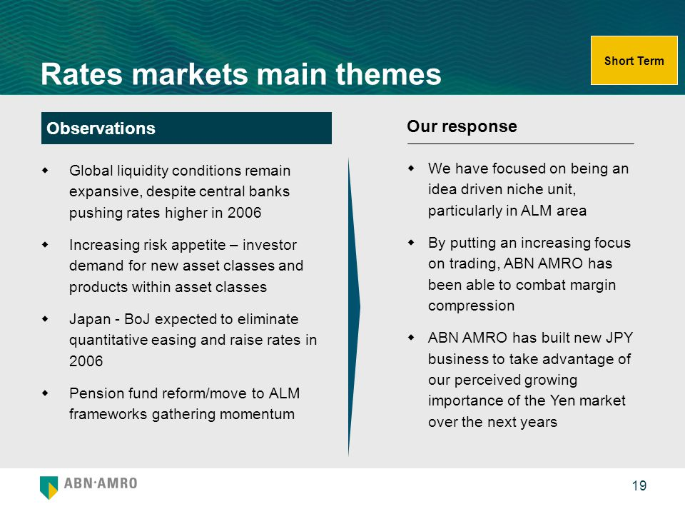 Rates markets main themes