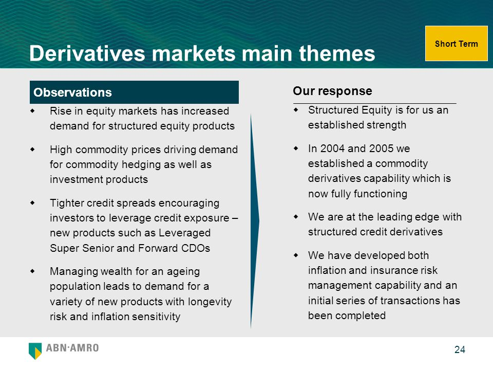 Derivatives markets main themes