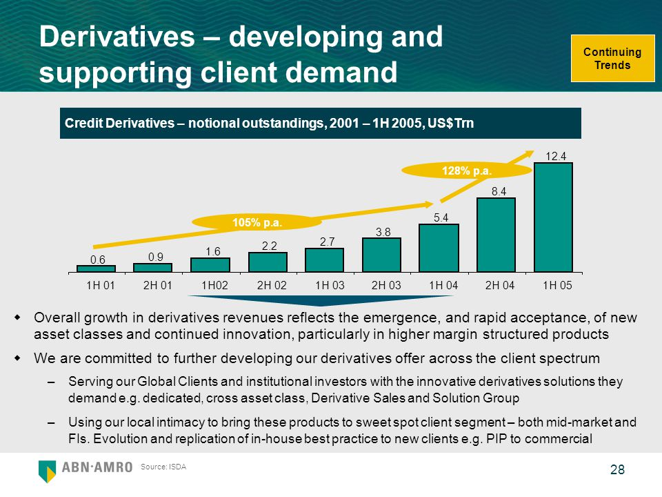 Derivatives – developing and supporting client demand