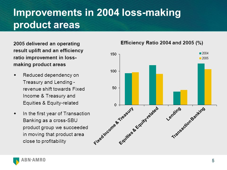 Improvements in 2004 loss-making product areas