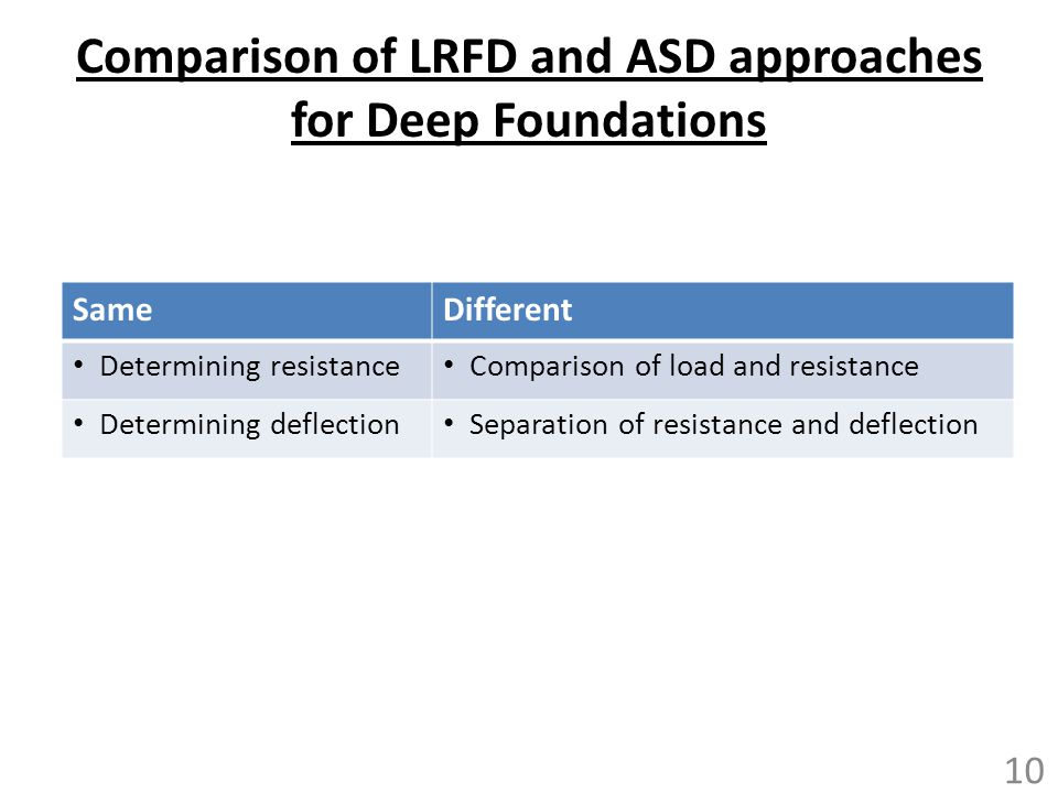 Comparison of LRFD and ASD approaches for Deep Foundations