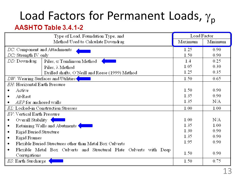 Load Factors for Permanent Loads, gp
