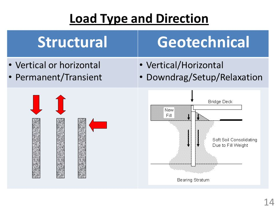 Load Type and Direction