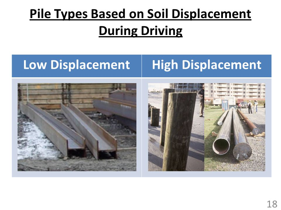Pile Types Based on Soil Displacement During Driving