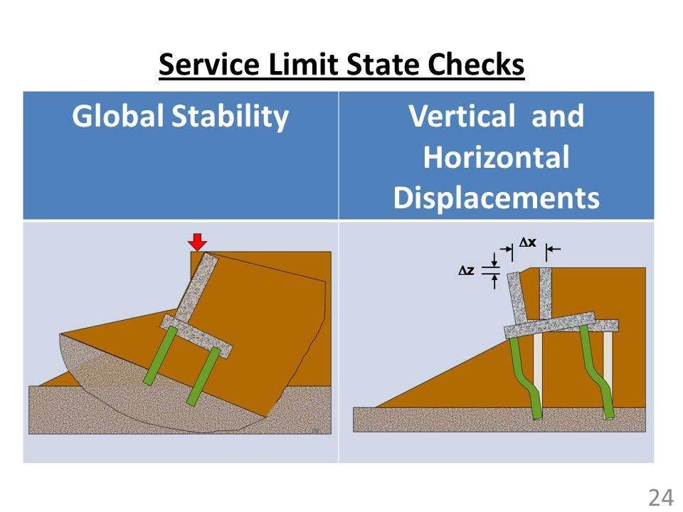 Service Limit State Checks