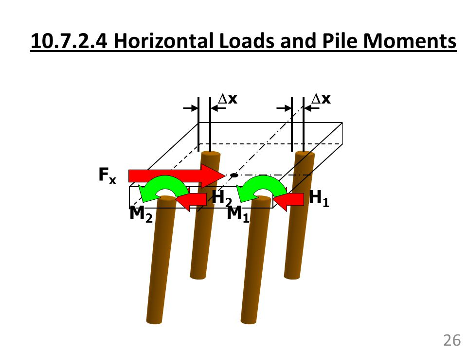 10.7.2.4 Horizontal Loads and Pile Moments