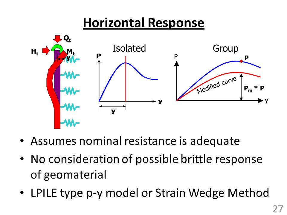 Horizontal Response Assumes nominal resistance is adequate