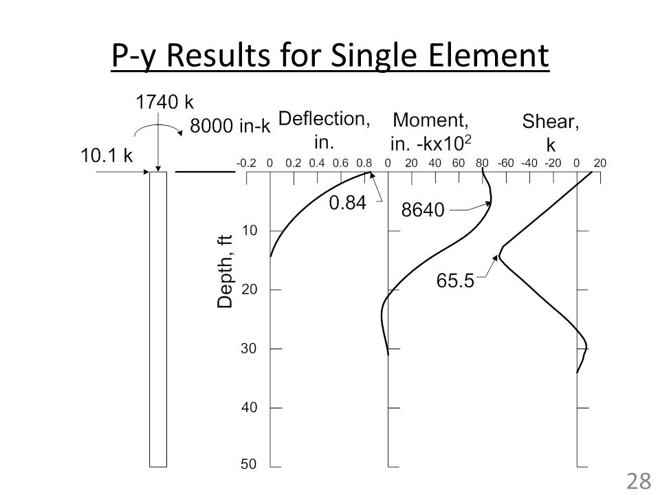 P-y Results for Single Element
