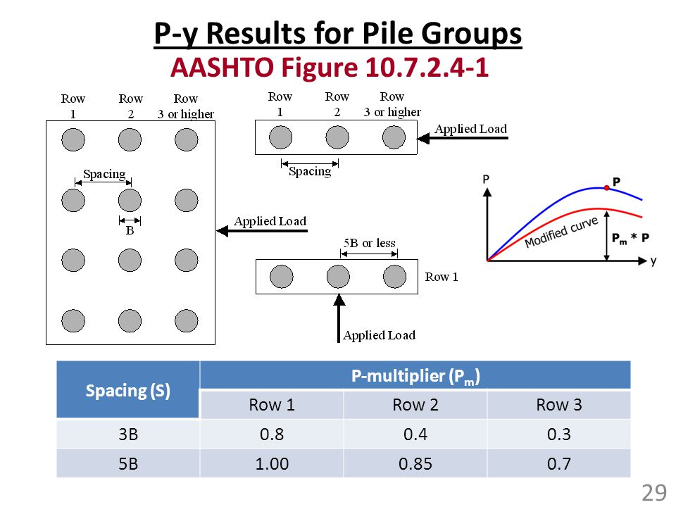 P-y Results for Pile Groups
