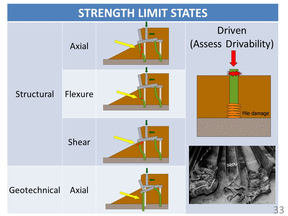 STRENGTH LIMIT STATES Driven (Assess Drivability) 33 Structural Axial