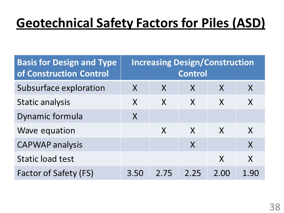 Geotechnical Safety Factors for Piles (ASD)