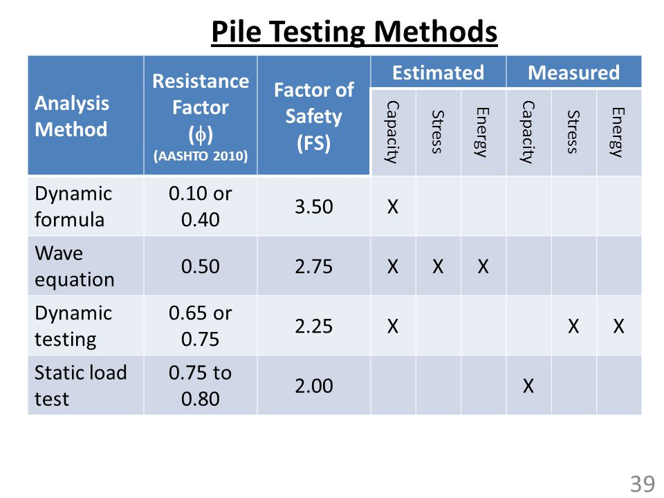 Pile Testing Methods Analysis Method Resistance Factor (f)