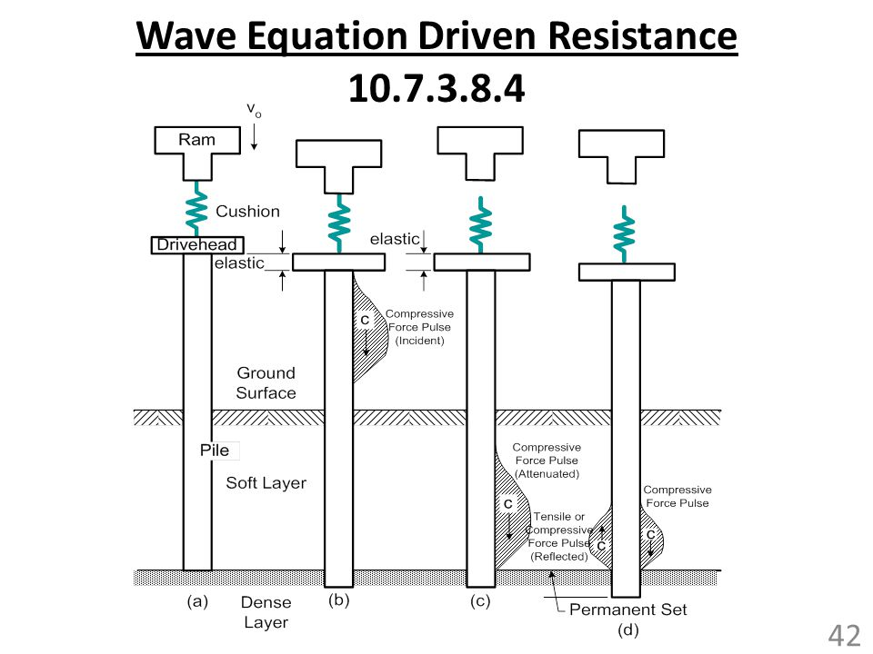 Wave Equation Driven Resistance 10.7.3.8.4